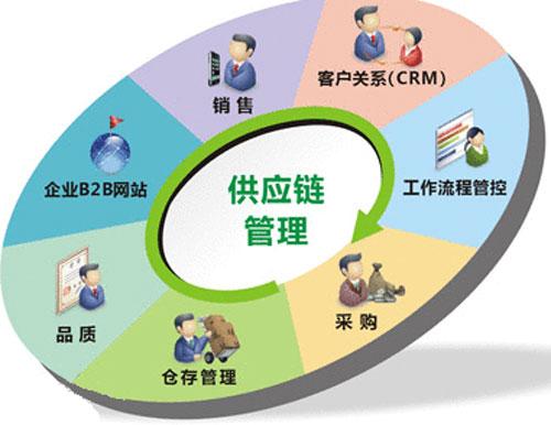 供应链管理图
