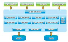 产品数据管理系统(PDM)
