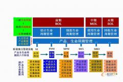 产品生命周期管理(PLM)